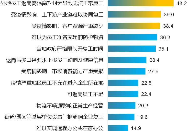 附图2  企业开复工难点题目(%)