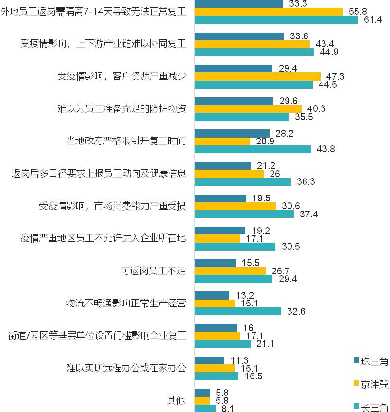附图3  三大区域开复工冲突题目分析(%)