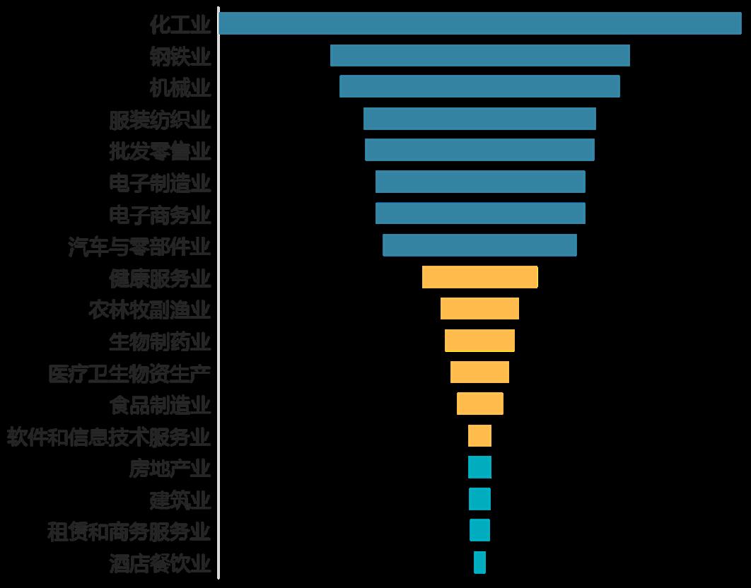 附图5  物流供答链对其他产业开复工的影响水平分析图
