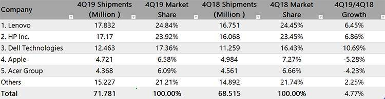 IDC:2019年Q4全球PC出货量排名