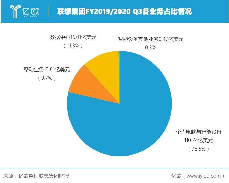 亿欧:联想集团FY2019/2020 Q3各业务占比情况