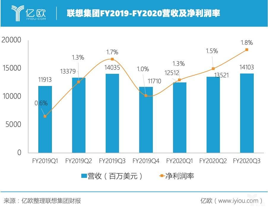 联想集团FY2019-FY2020营收及净利润率 .jpg