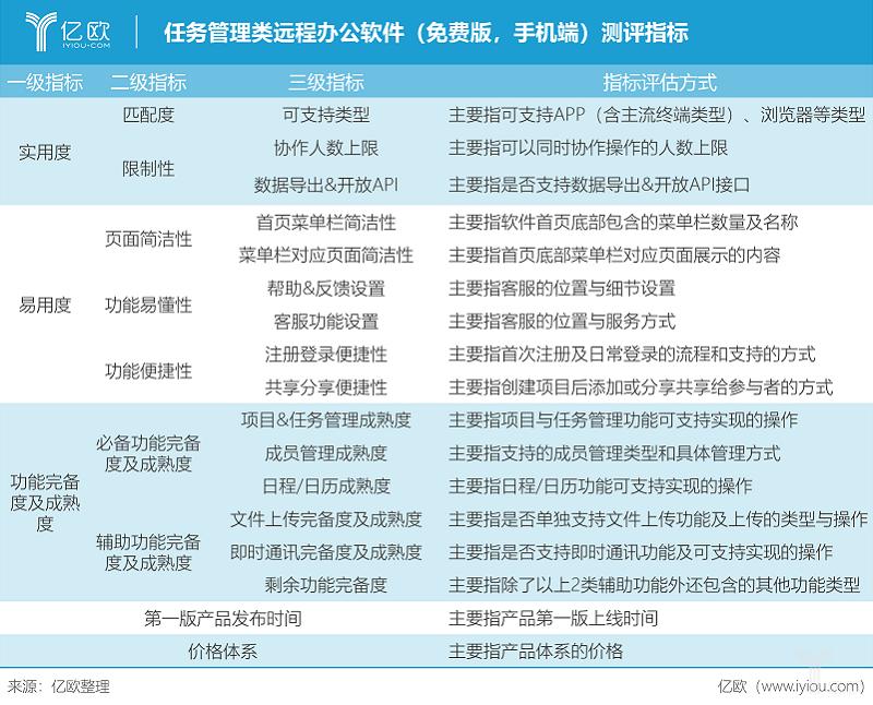 亿欧智库:任务管理类远程办公软件(免费版,手机端)测评指标.png