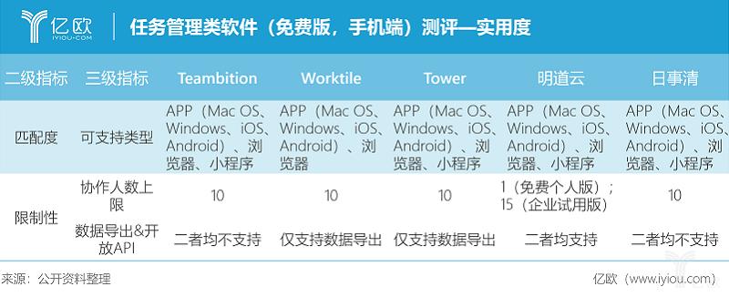 亿欧智库:任务管理类(免费版,手机端)测评-实用度.png