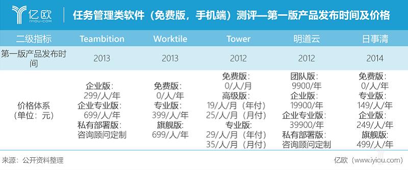 亿欧智库:任务管理类软件(免费版,手机端)测评-第一版产品发布时间及价格.png