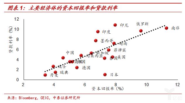 主要经济体的资本回报率和贷款利率