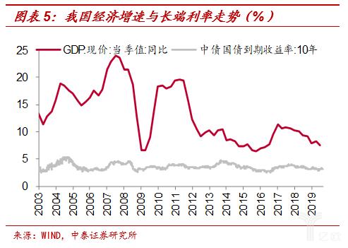 吾国经济添速与长端利率走势