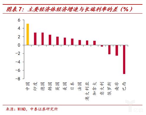 主要经济体经济添速与长端利率的差