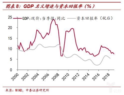 GDP名义添速与资本回报率
