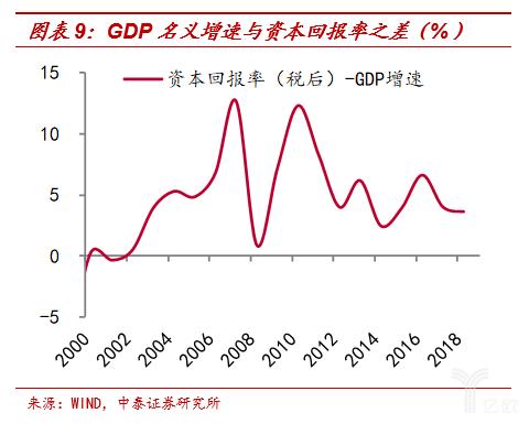 GDP名义添速和资本回报之差