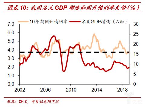 吾国名义GDP添速和国债利率走势
