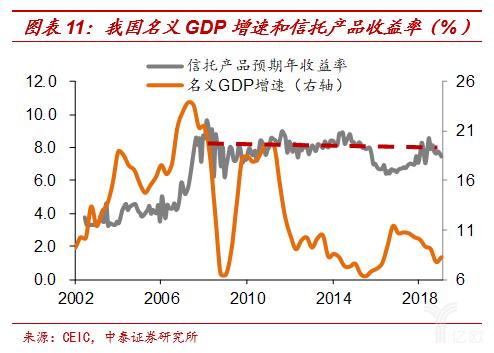 吾国名义GDP添速和信托产品收入率