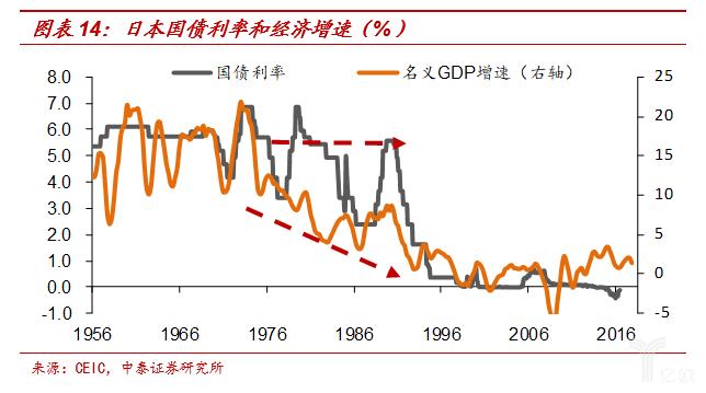 日本国债利率和经济添速