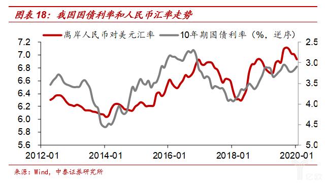 吾国国债利率和人民币汇率走势