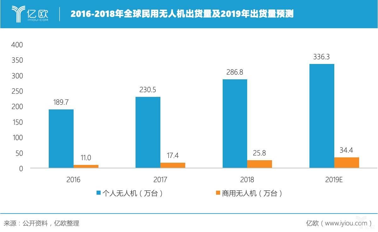 2016-2018年全球民用无人机出货量及2019年出货量展望