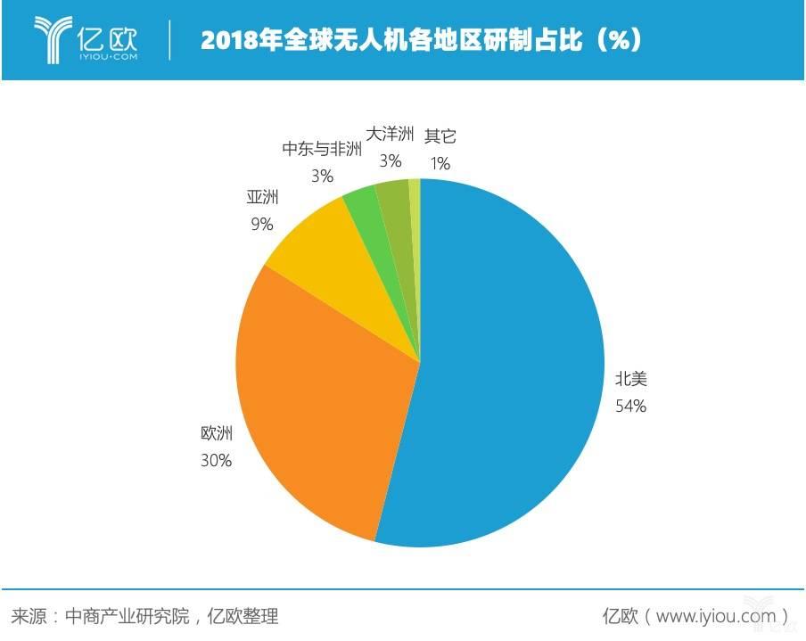 2018年全球无人机各地区研制占比(%)