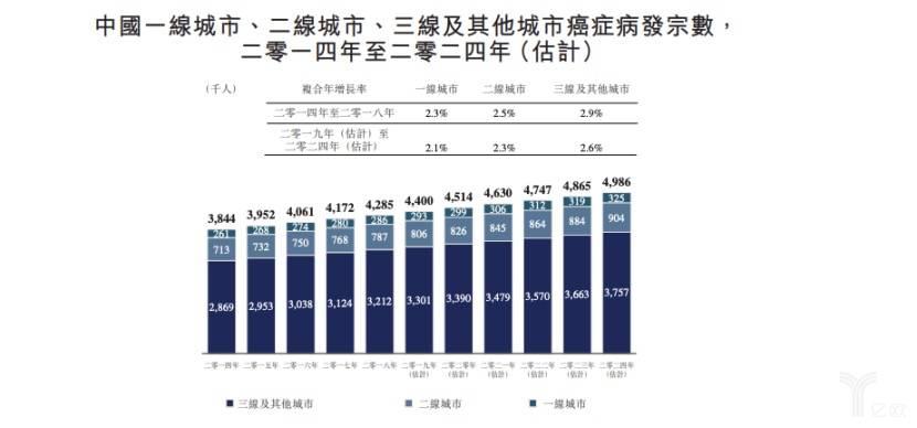中國的癌癥發病率.jpeg