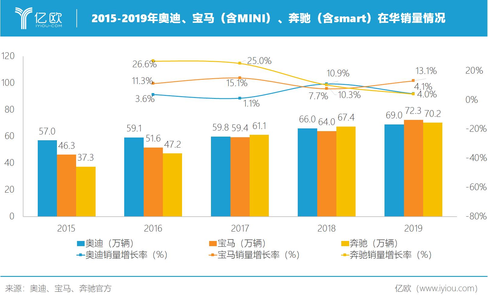 2015-2019年奥迪、宝马(含mini)、奔驰(含smart)在华销量情况