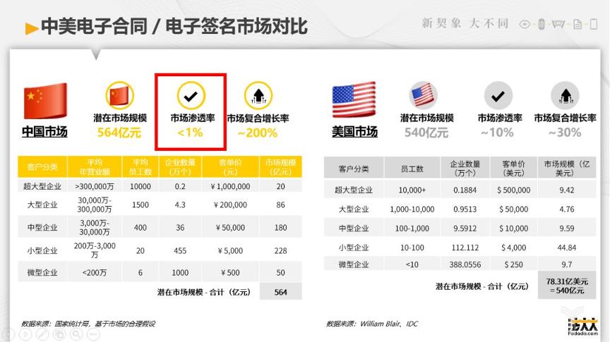 中美电子合同市场对比【来源:法大大】