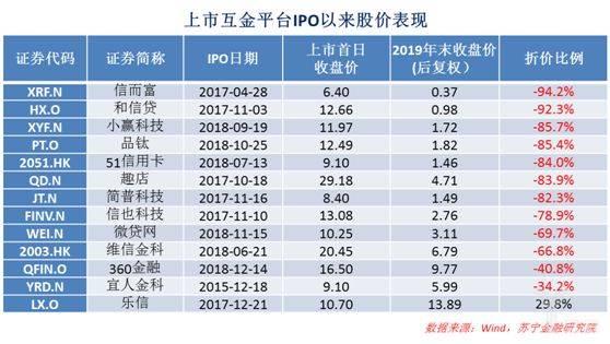 上市胡金IPO以来股价表现