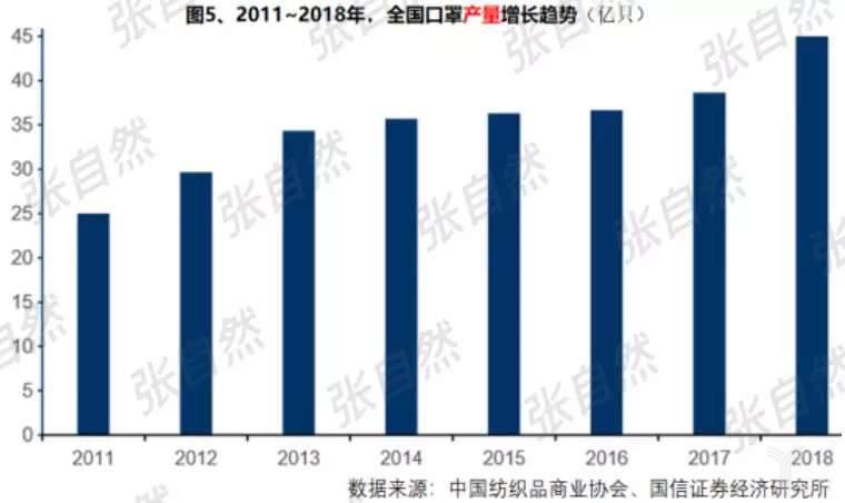 2011-2018年,全国口罩产量增长趋势