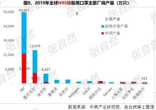 2019年全球N95级医用口罩主要厂商产量