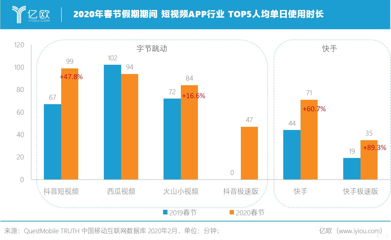 亿欧:2020年春节假期期间 短视频APP行业 TOP5人均单日使用时长