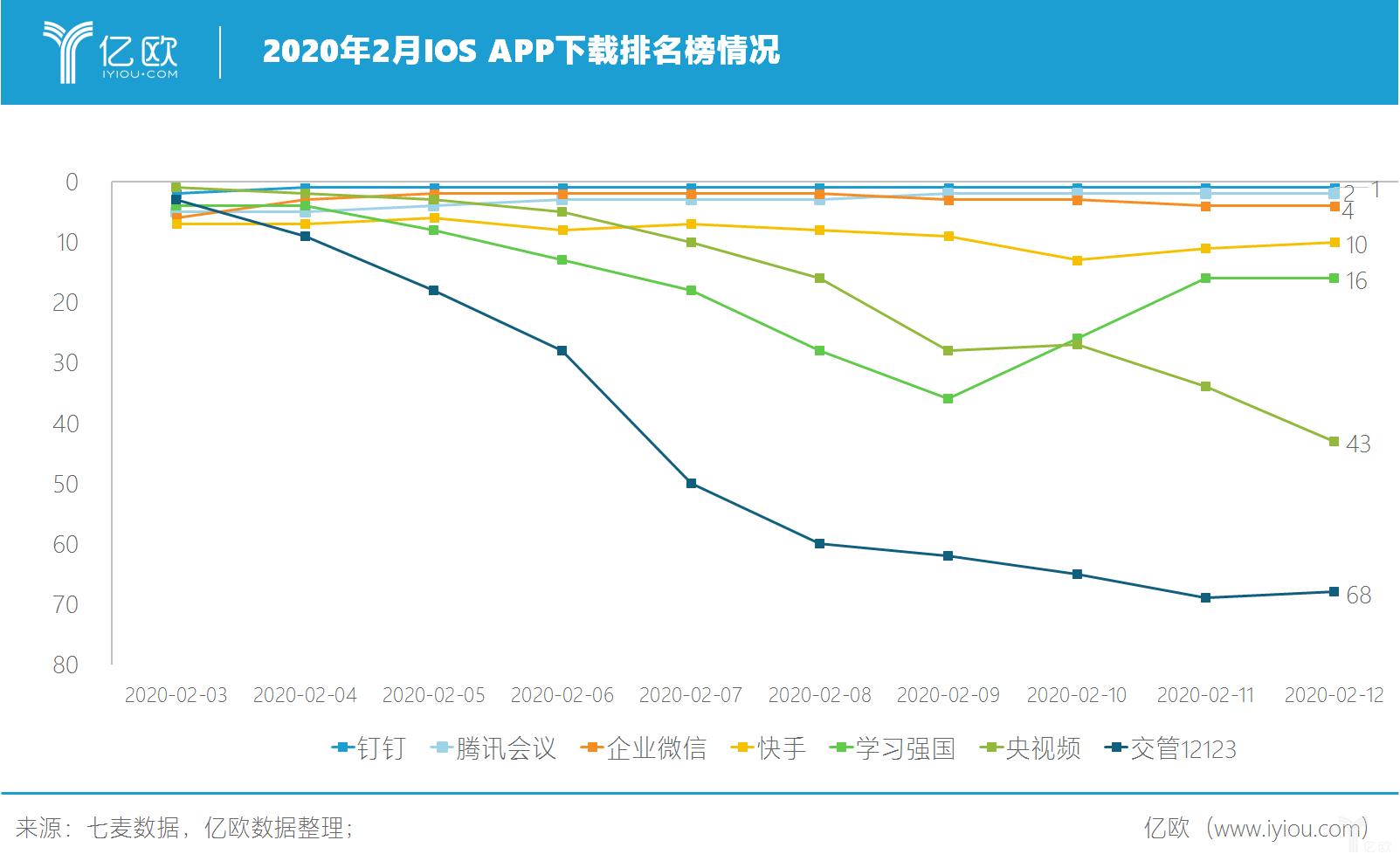 亿欧:2020年2月IOS APP下载排名榜情况