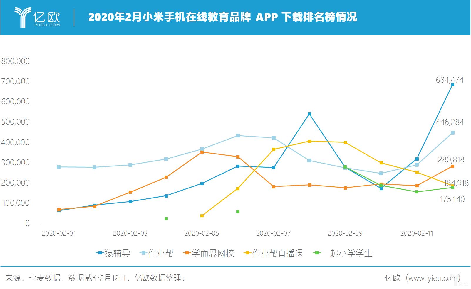 亿欧:2020年2月小米手机在线教育品牌 APP 下载排名榜情况