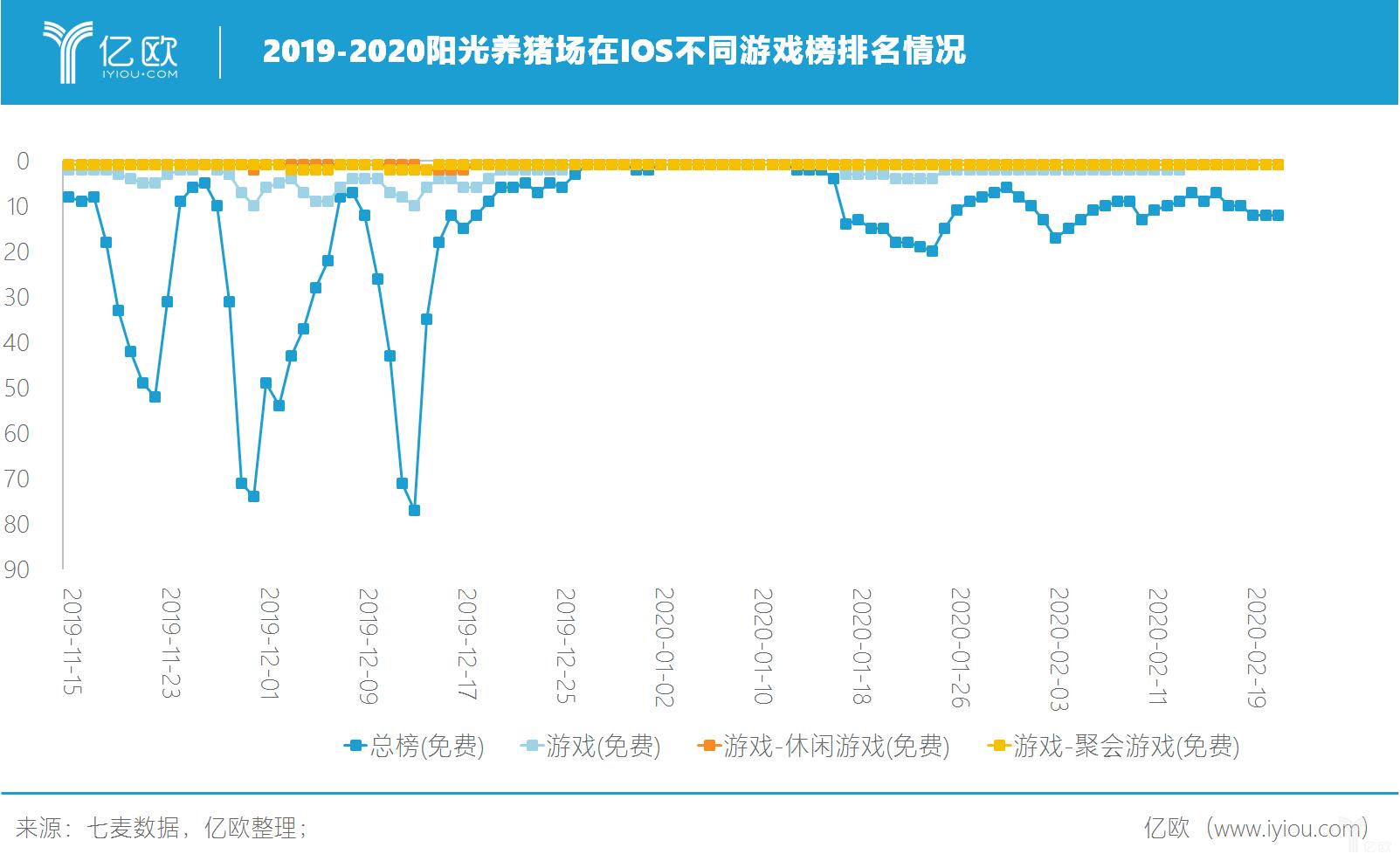 亿欧:2019-2020阳光养猪场在IOS不同游戏榜排名情况
