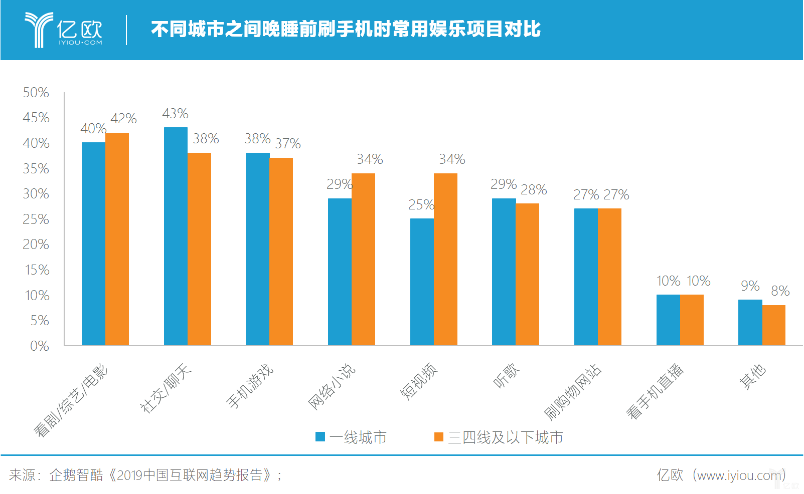 亿欧:不同城市之间晚睡前刷手机时常用娱乐项目对比