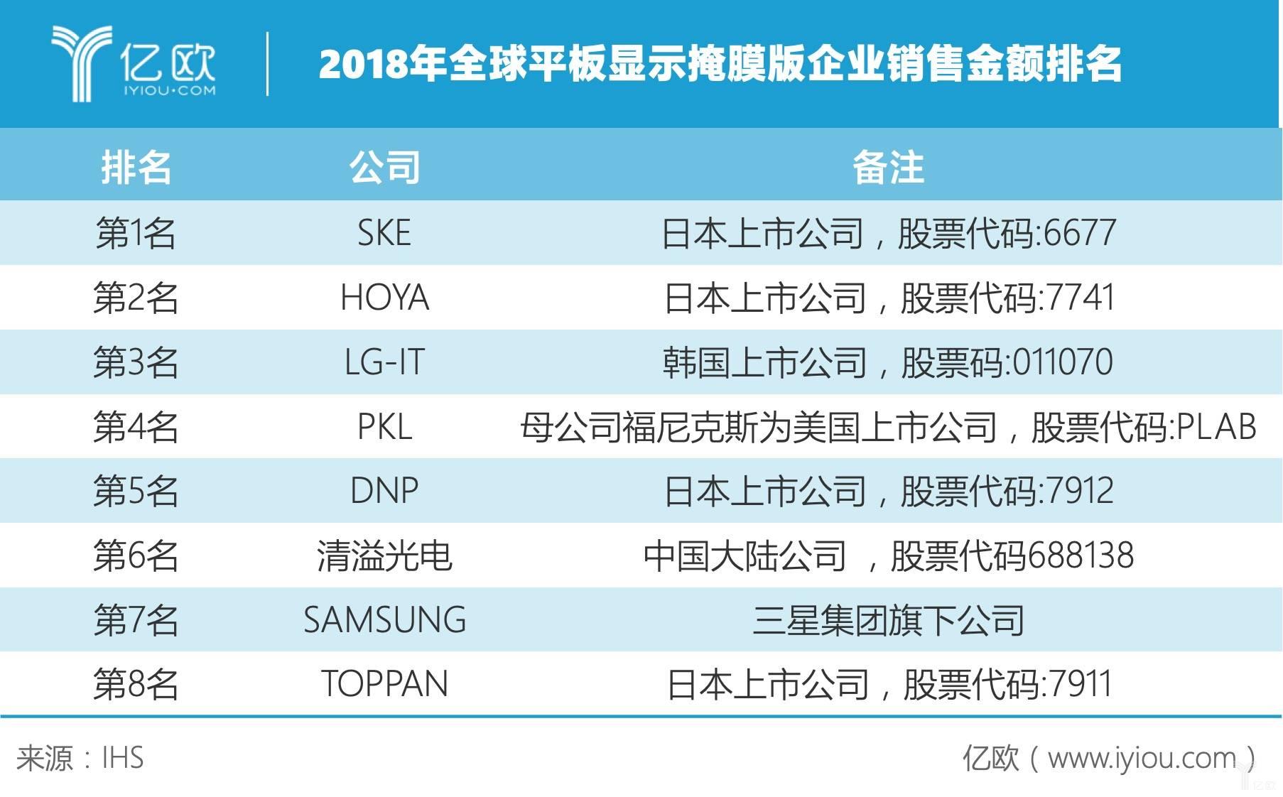 2018年全球平板显示掩膜版企业销售金额排名.jpeg