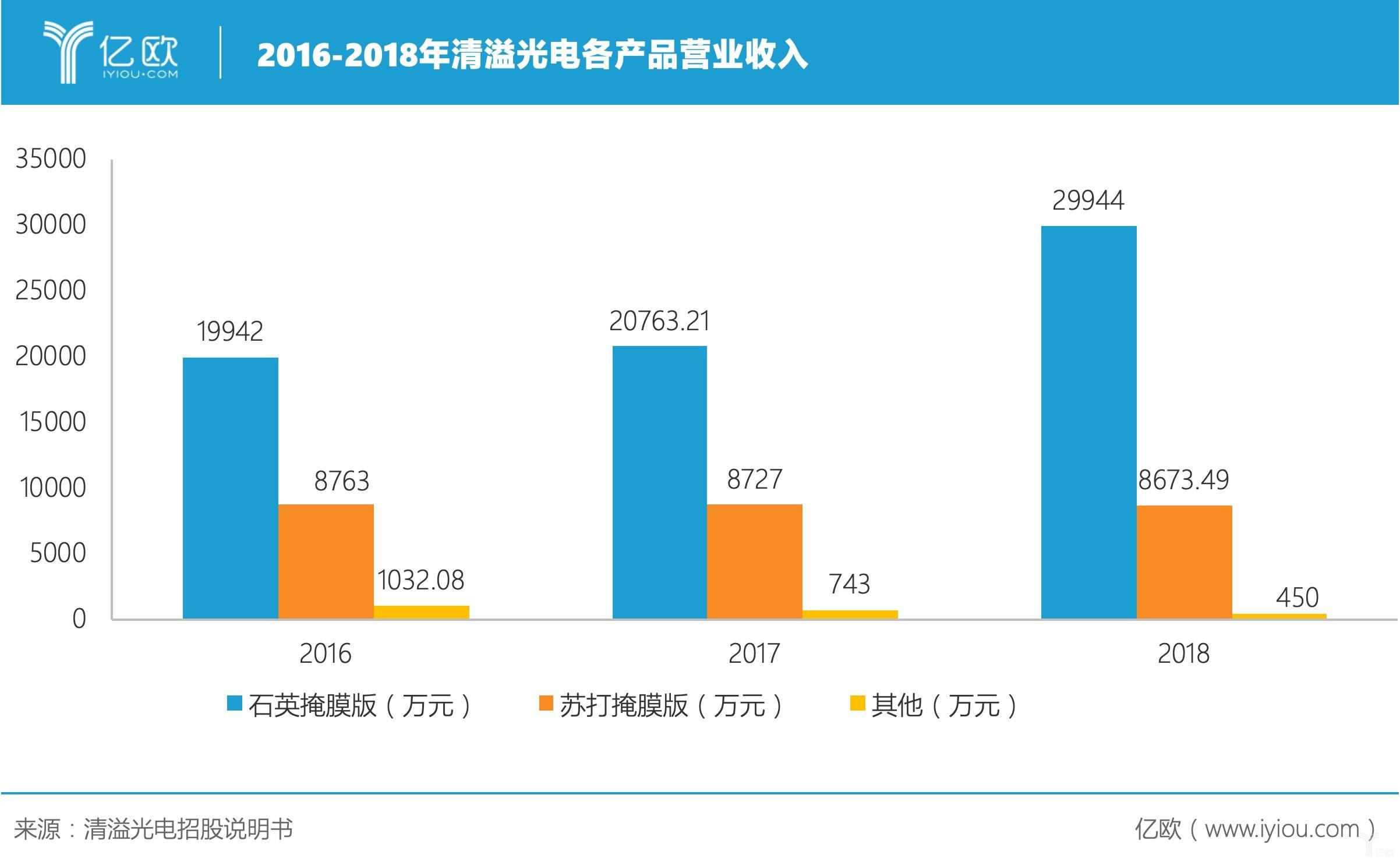 2016-2018年清溢光电各产品营业收入.jpeg
