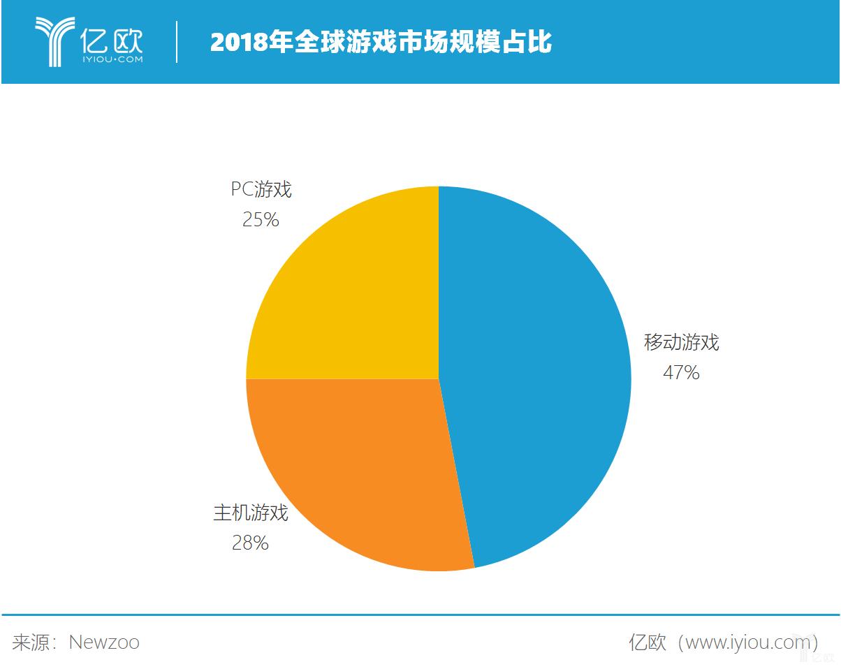 亿欧智库:2018年全球游戏市场规模占比