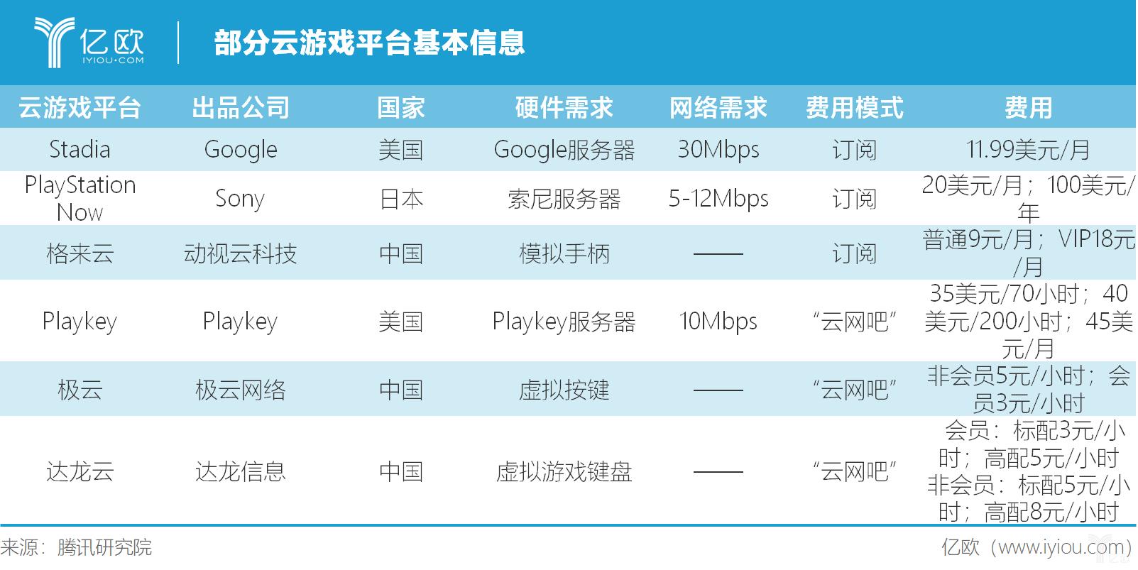 亿欧智库:部分云平台基本信息