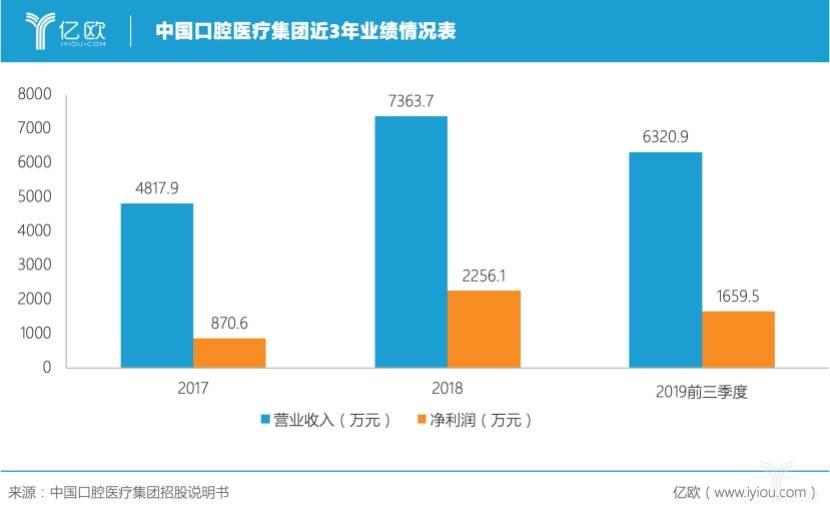 中国口腔医疗集团近3年业绩情况表.jpeg