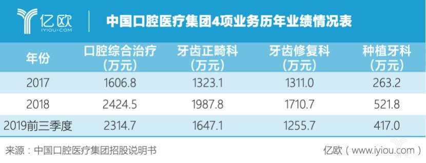 中国口腔医疗集团4项业务历年业绩情况表.jpeg