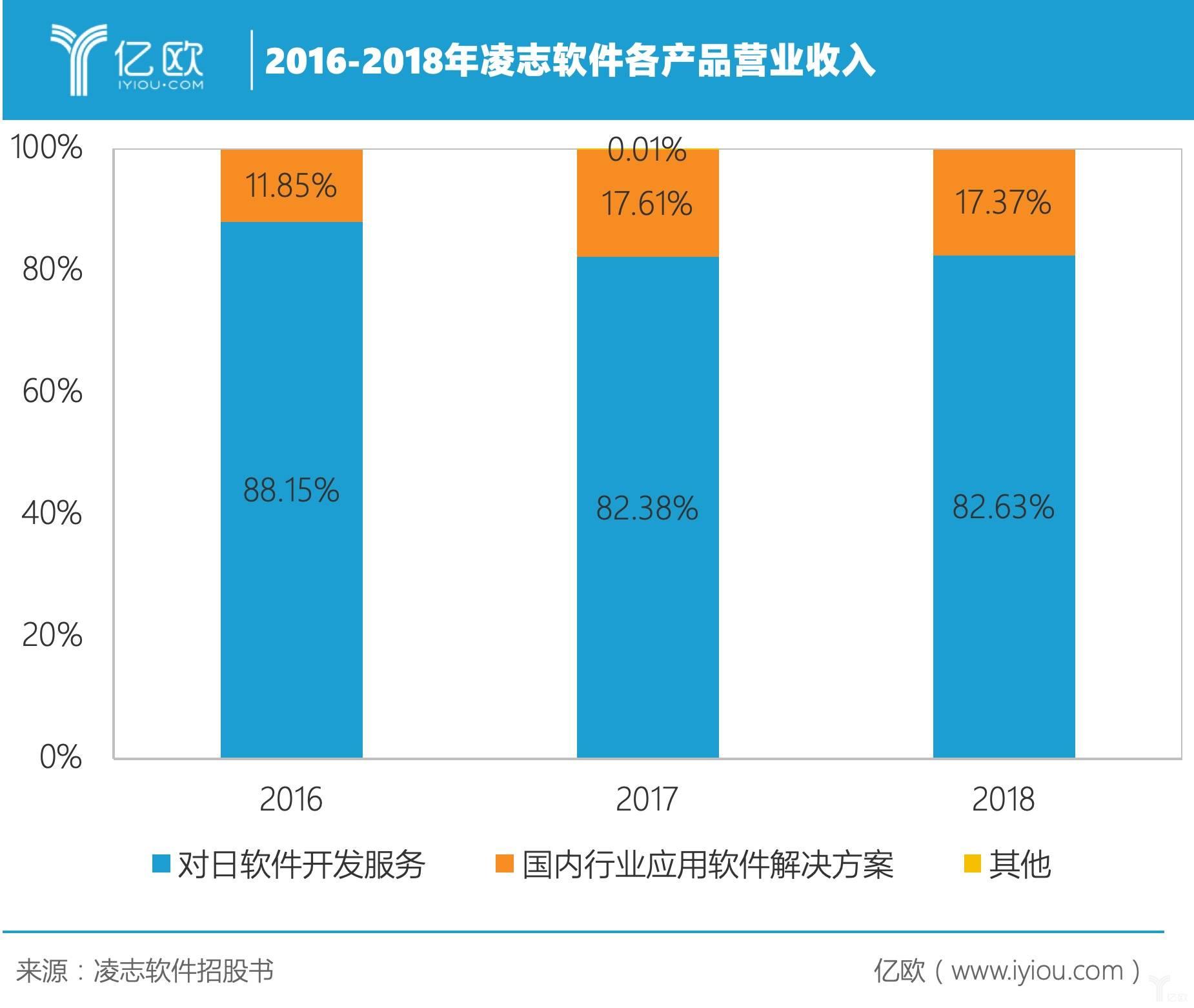 2016-2018年凌志柔件各产品交易收好.jpeg