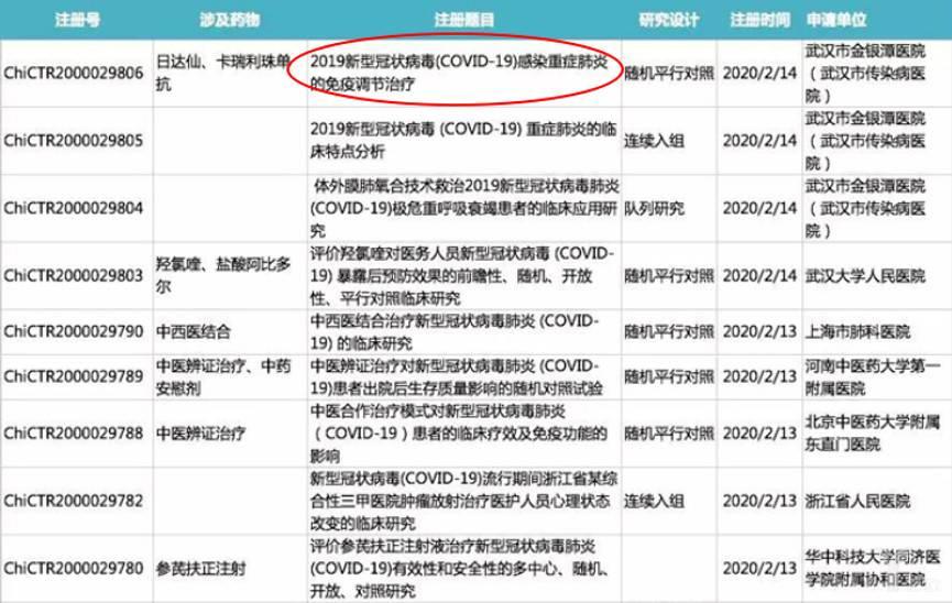 中国临床试验注册网站公布的近期临床试验信息表(节选)