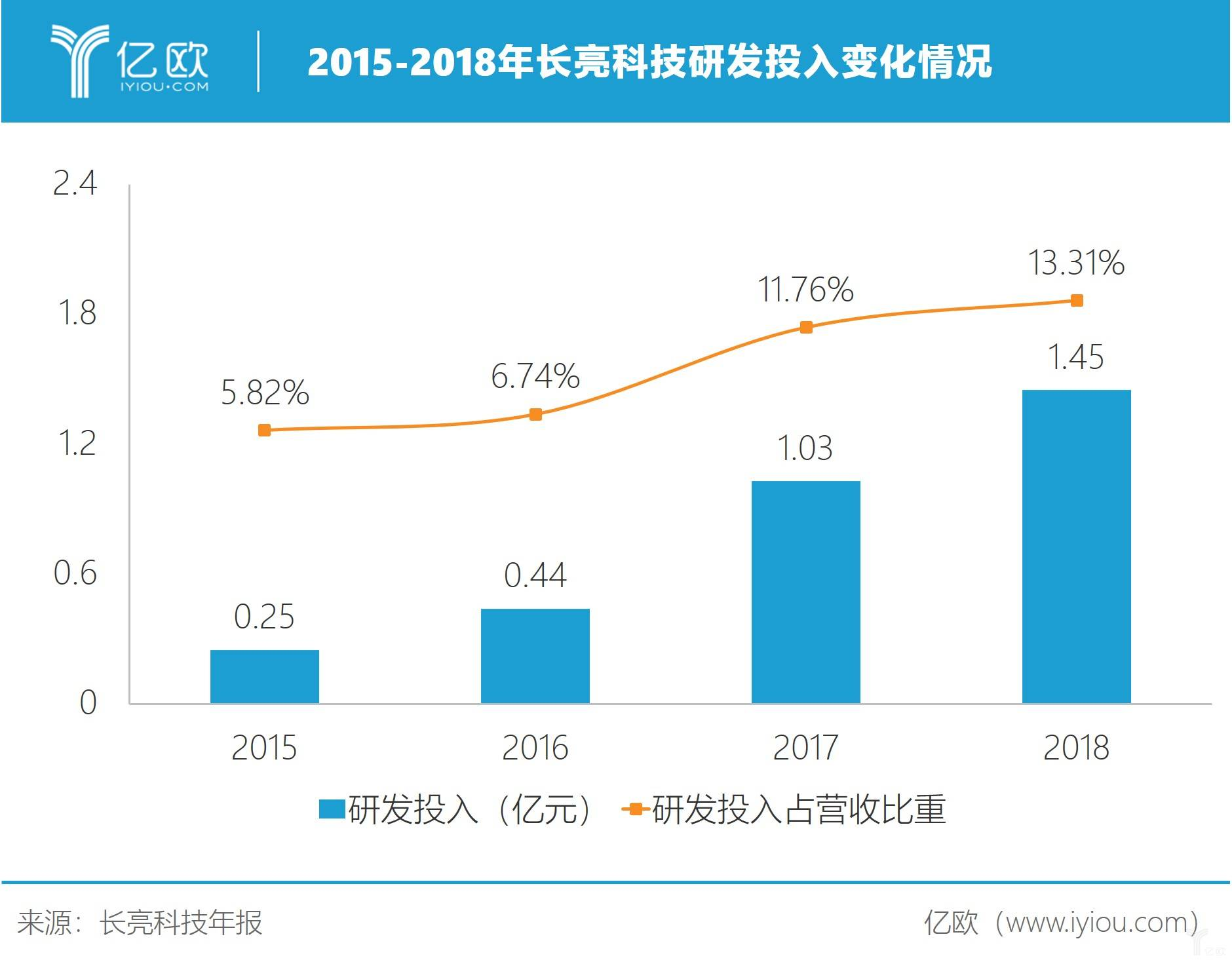 2015-2018年长亮科技研发投入转折情况