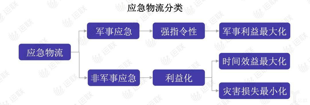 应急物流分类