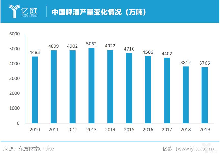 中国啤酒产量