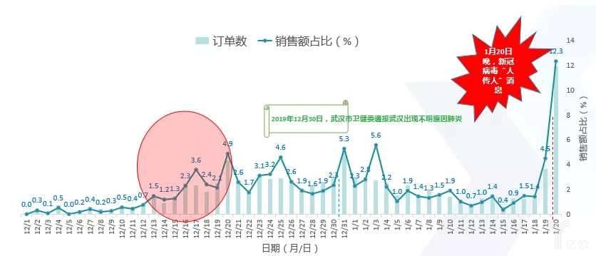 武汉地区零售药店疫情前期奥司他韦的出售情况(样本药店)