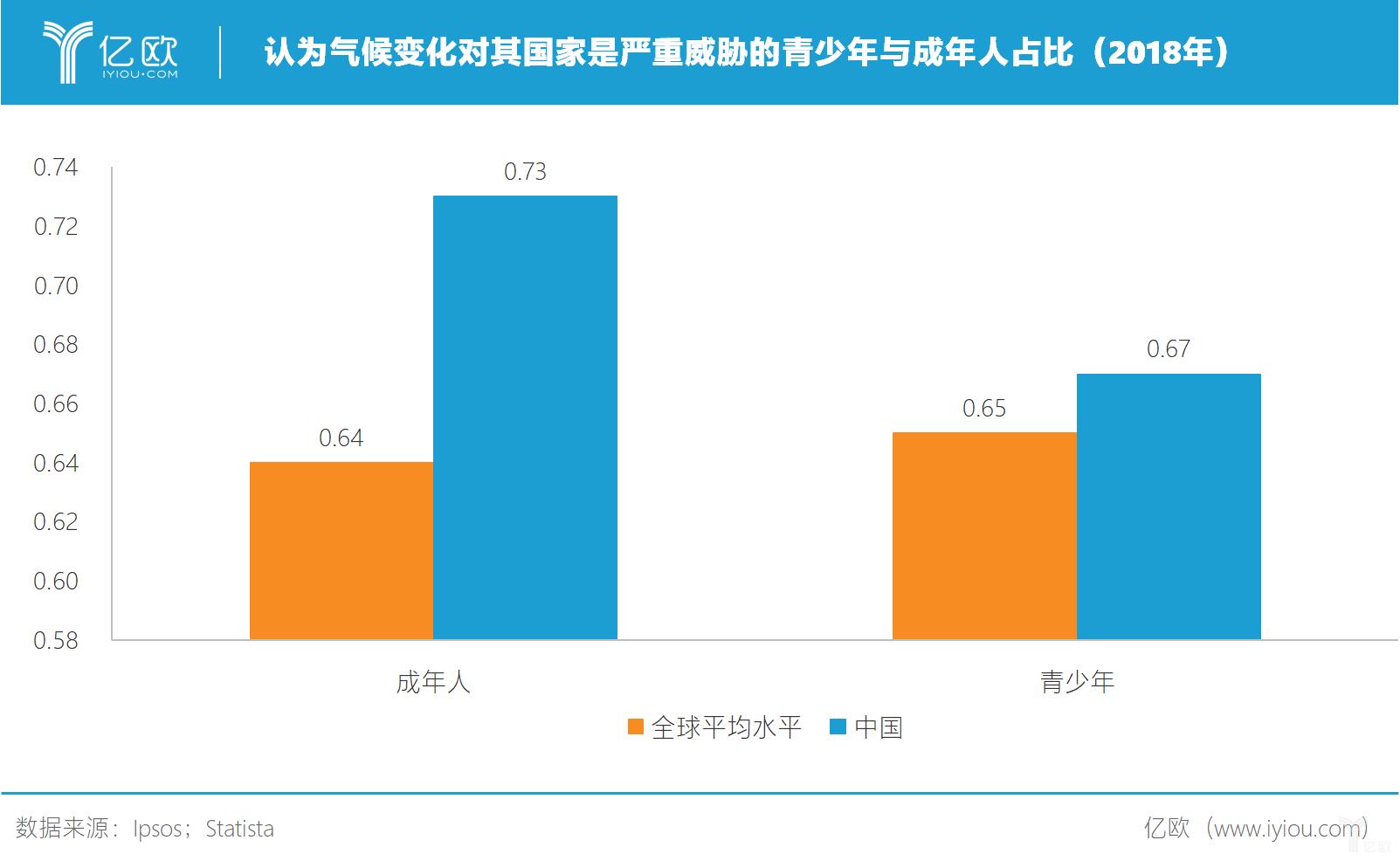 億歐:认为气候变化对其国家是严重威胁的青年人与成年人占比(2018)