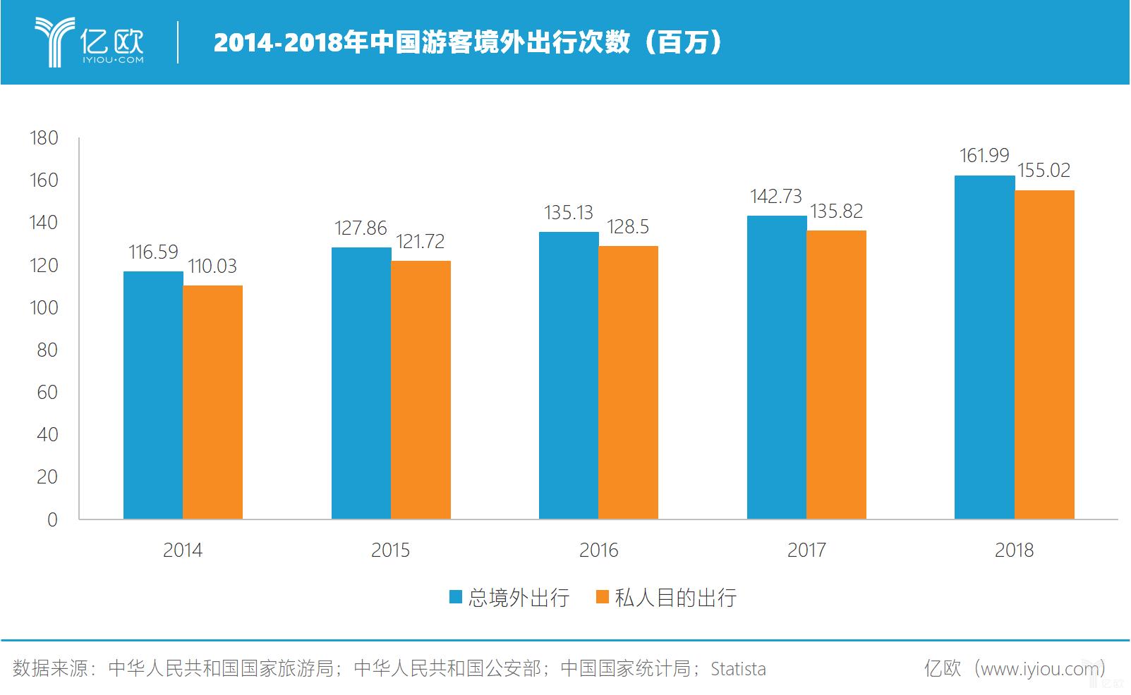 億歐:2014-2018年中国游客境外出行次数(百万)