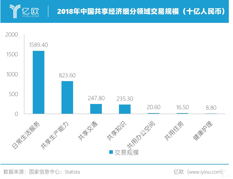 億歐:2018年中国共享经济细分领域交易规模(十亿人民币)