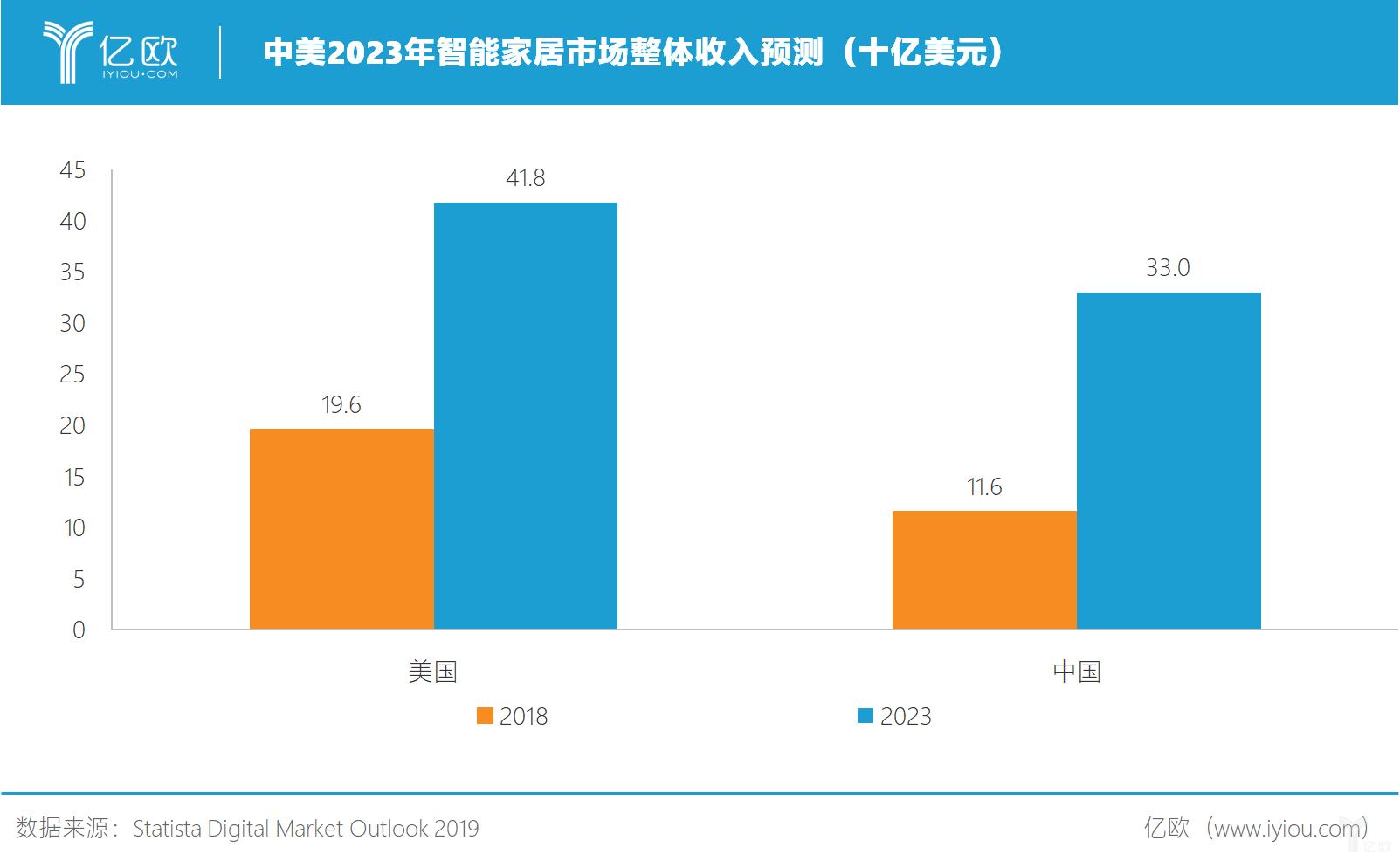 億歐:中美2023年智能家居市场整体收入预测(十亿美元)