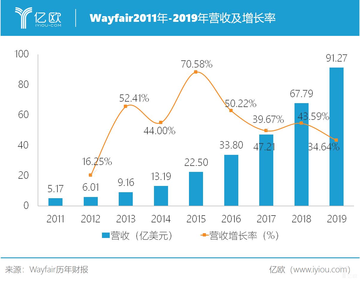 wayfair2011年-2019年总营收.png