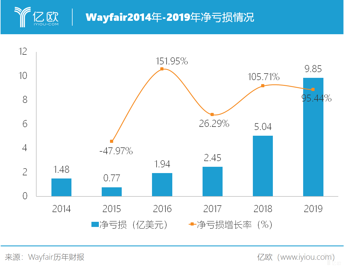 wayfair2014年-2019年净亏损情况.png