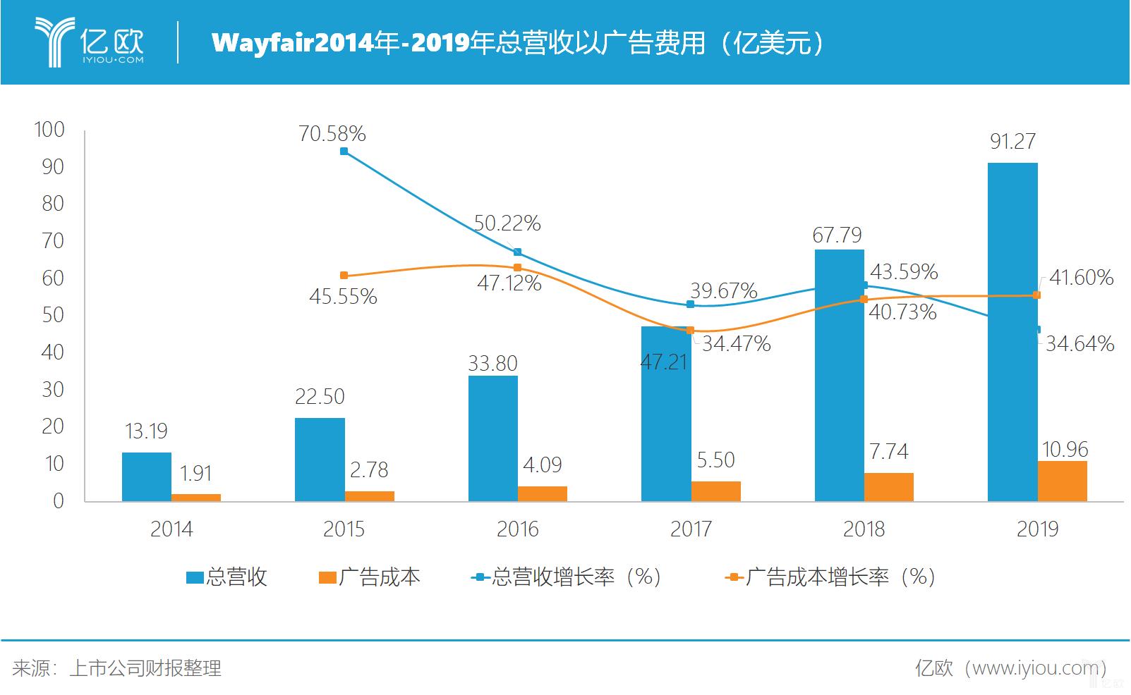 wayfair2014年-2019年广告费用情况.png